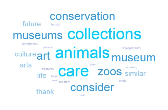 May's #OHMuseumChat word cloud